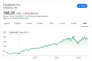 Niente Recessione il Mercato Azionario Potrebbe Crescere per 20 Anni